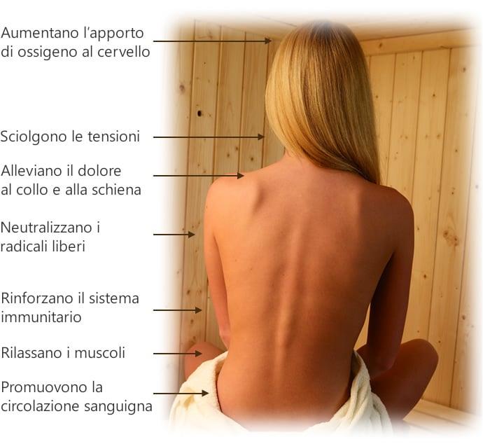 Saune infrarossi: benefici dei raggi infrarossi sul corpo umano