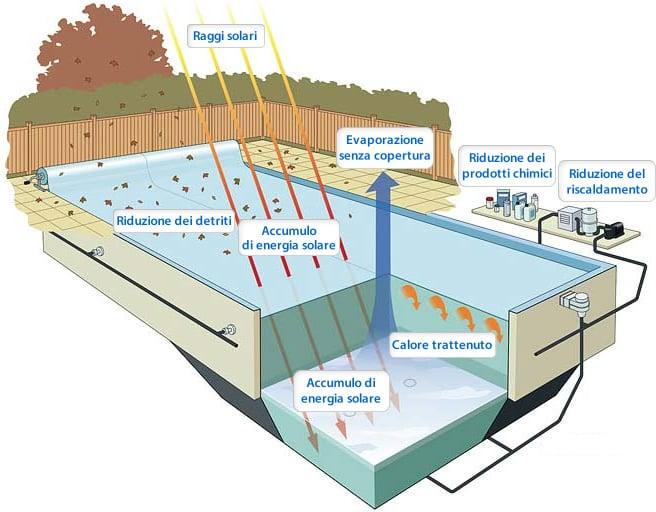 Coperture invernali per la piscina - Copertura termica per minipiscina ...