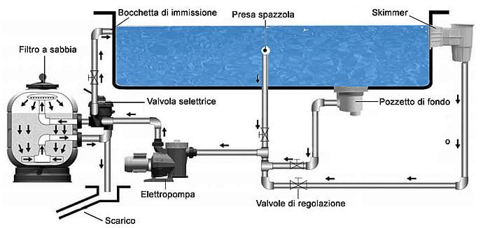 Monoblocco granada 300 piscine italia - Filtro piscina a sabbia ...