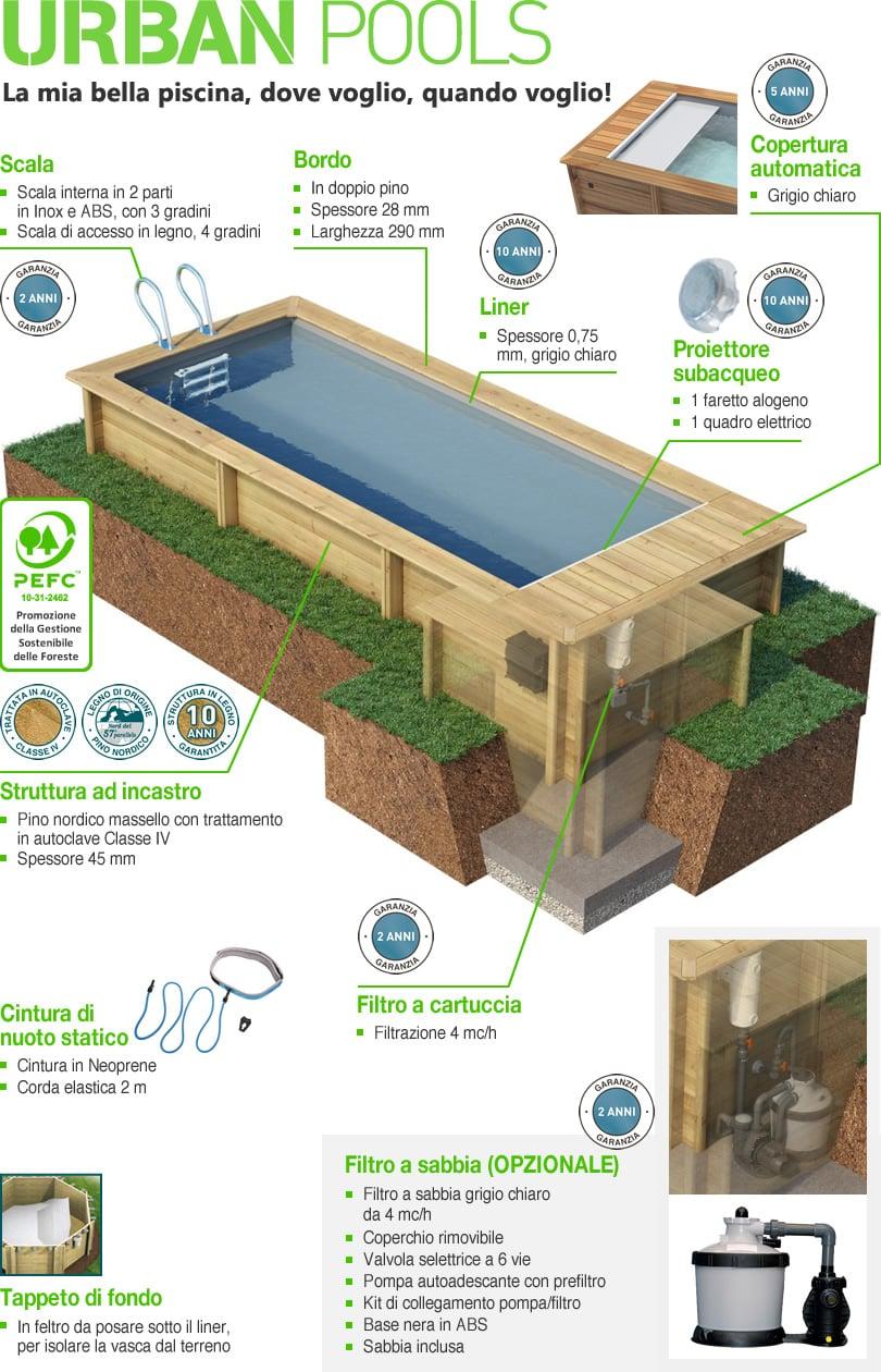 Caratteristiche della piscina in legno fuori terra Urban