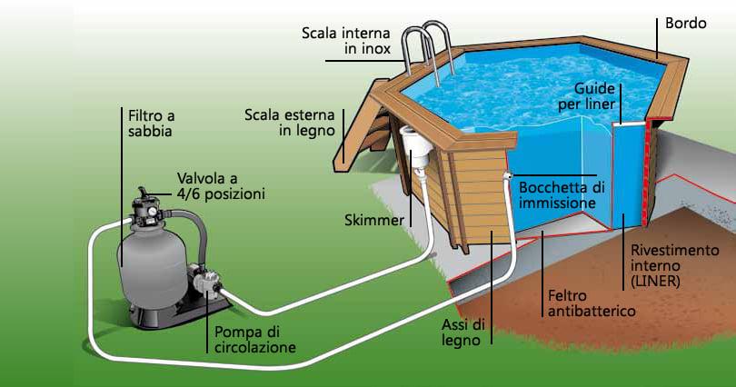 Impianto di filtrazione della piscina in legno fuori terra ottagonale Ocean 580 Liner sabbia.