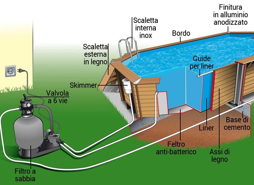 Impianto di filtrazione della piscina in legno fuori terra ottagonale allungata OCEAN 550x355.