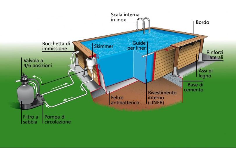 Impianto di filtrazione della piscina in legno fuori terra ottagonale Ocean 510 Liner azzurro.